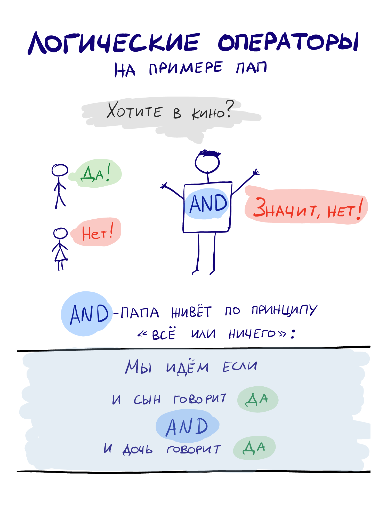 logical operators AND explained with dads