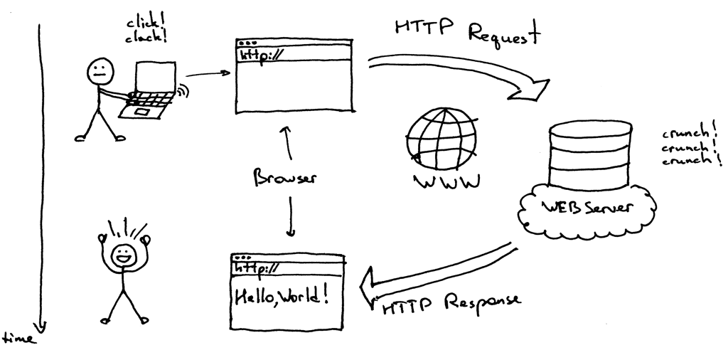 http session