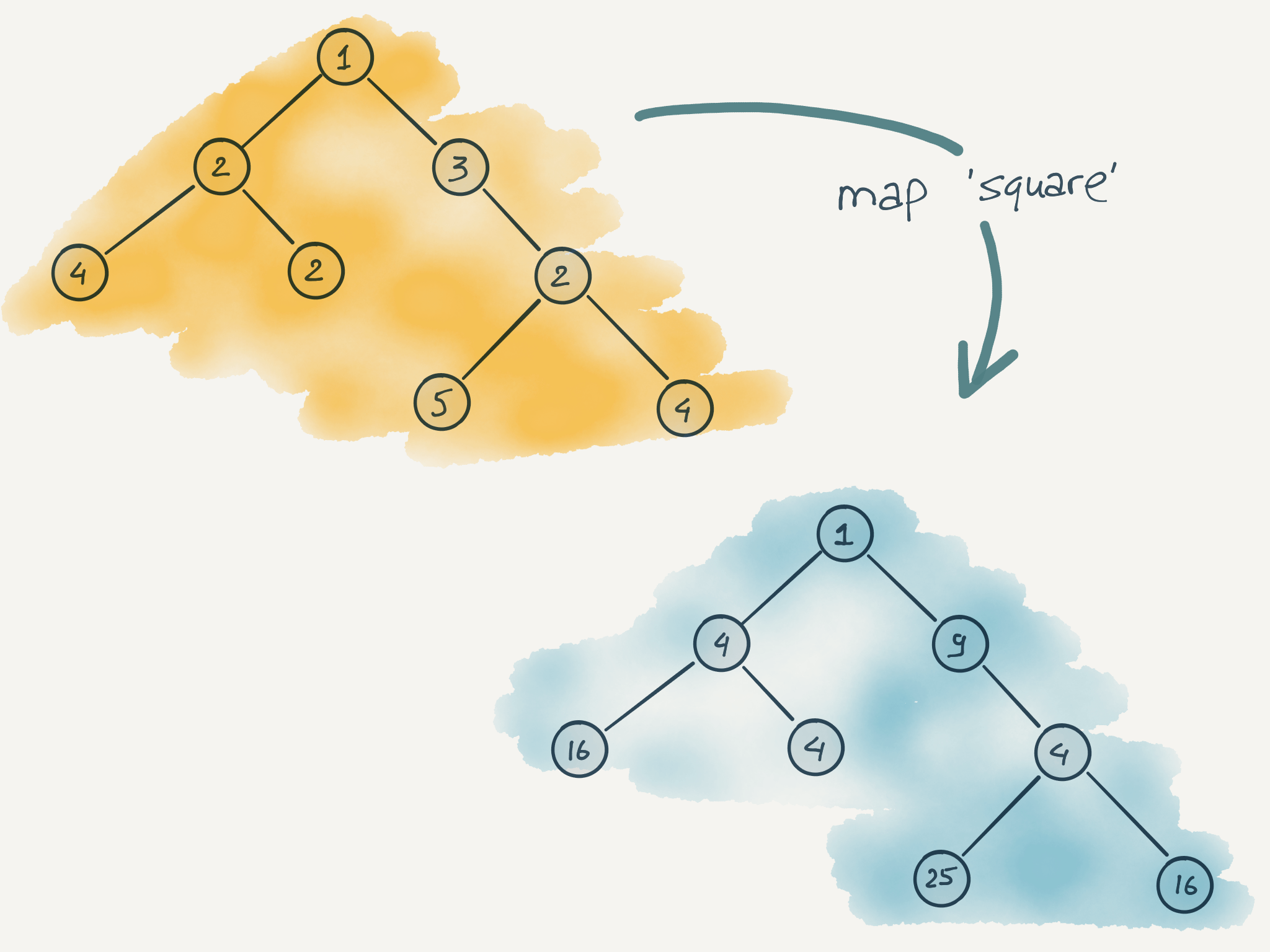 Mapping Trees